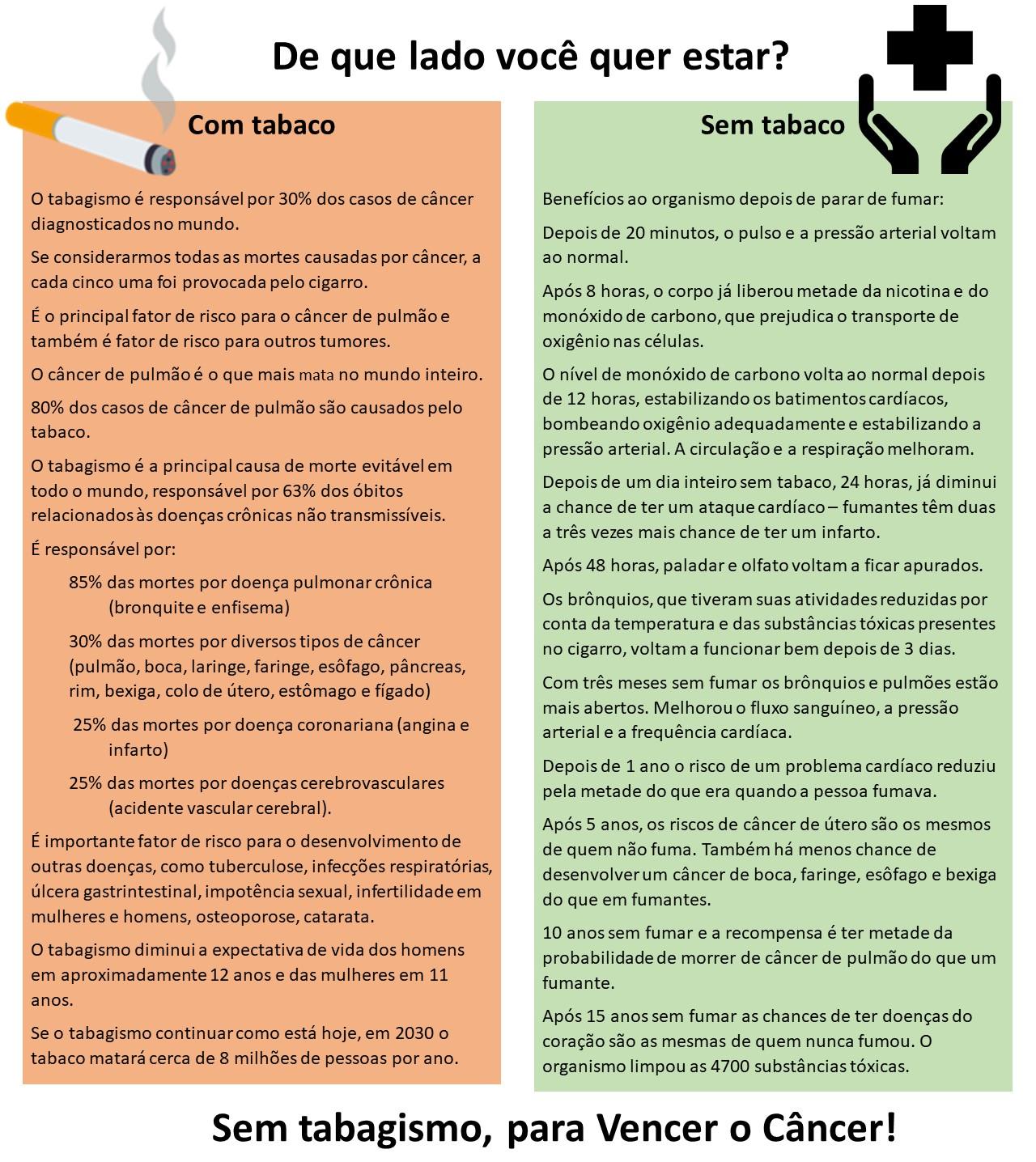 Tabela com comparação entre benefícios e malefícios do cigarro.